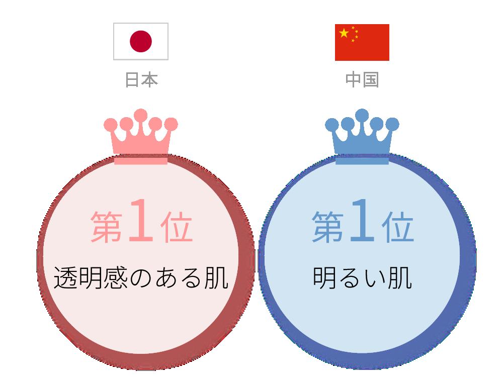 日本と中国の「美白肌」