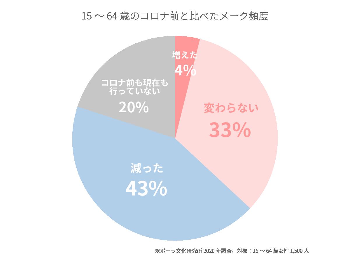 メーク頻度は「減った」43%、「変わらない」33%