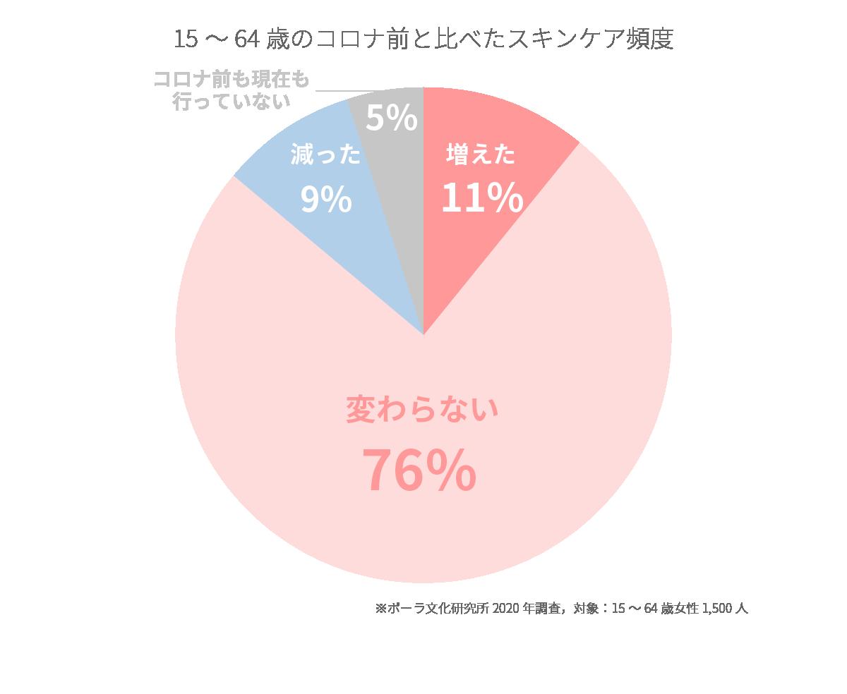 スキンケア頻度は「変わらない」76%